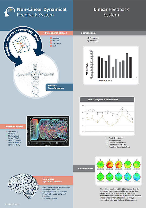 non-linear-vs-linear-neurofeedback-systems-comparison