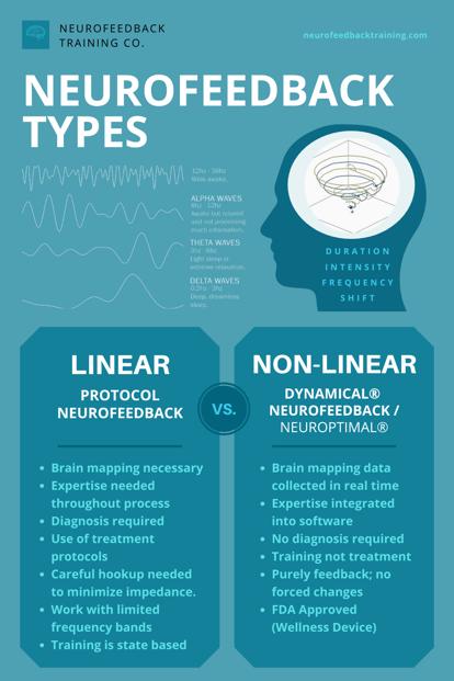 NFT-Pintrest-1000x1500-neurofeedback-types-and-difference-protocol-neurofeedback-vs-dynamical neurofeedback