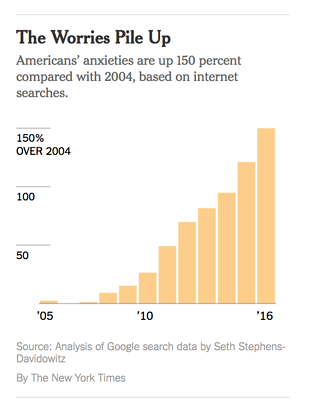 Americans-anxieties-by-the-new-your-times