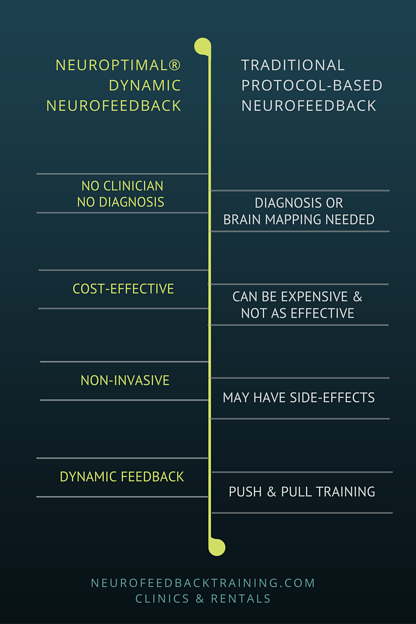 neuroptimal vs other neurofeedback therapy systems comparison chart