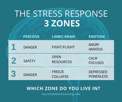 the stress response 3 zones chart